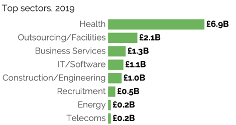 A bar chart showing NHS spend by top sectors