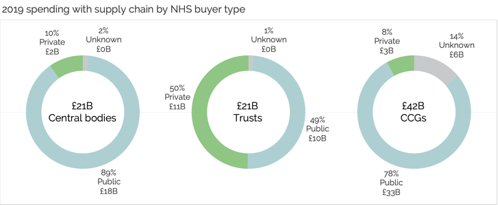 A graph showing spend with NHS central bodies, NHS Trusts and NHS CCGs