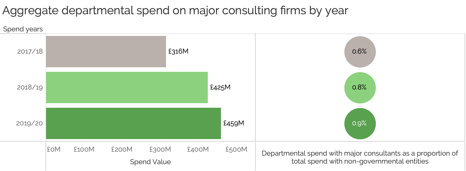 Graph showing spend with consultants between 2017 and 2019
