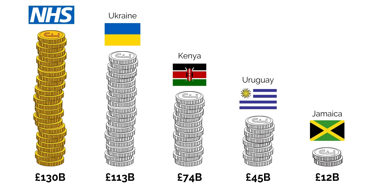 An image of NHS spending compared with the GDP of Ukraine, Kenya, Uruguay and Jamaica