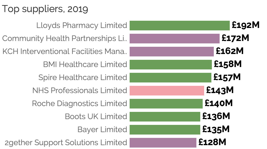 A bar chart showing the top 10 suppliers to the NHS in 2019